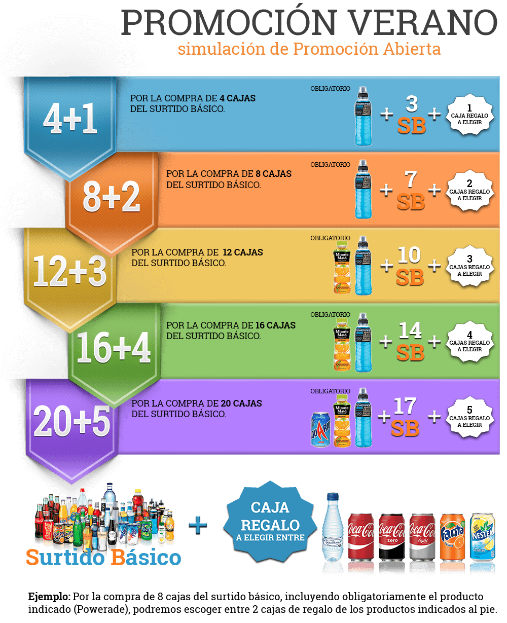 Promociones abiertas empresas distribución de bebidas